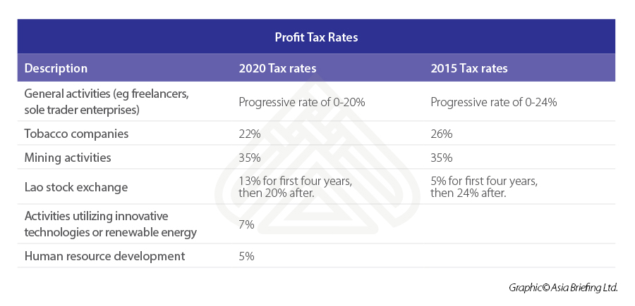 profit-tax-rates-Laos