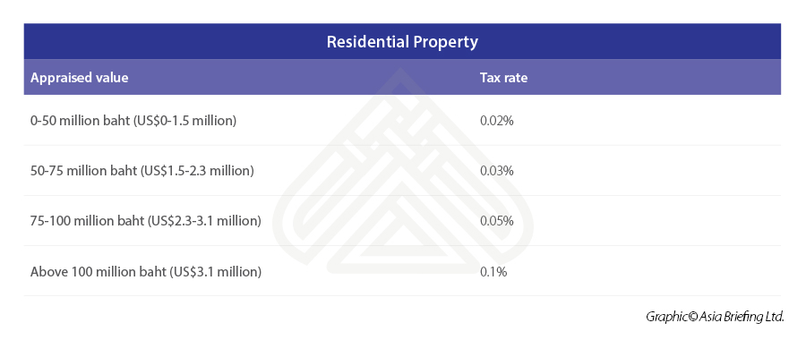 Residential-property-thailand-tax