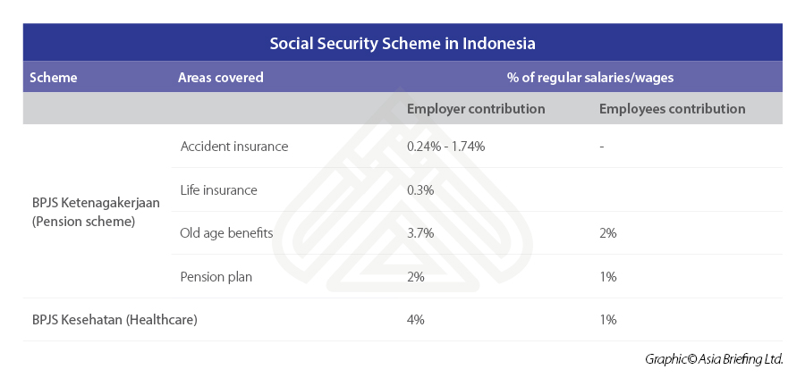 Social-Security-Scheme-in-Indonesia