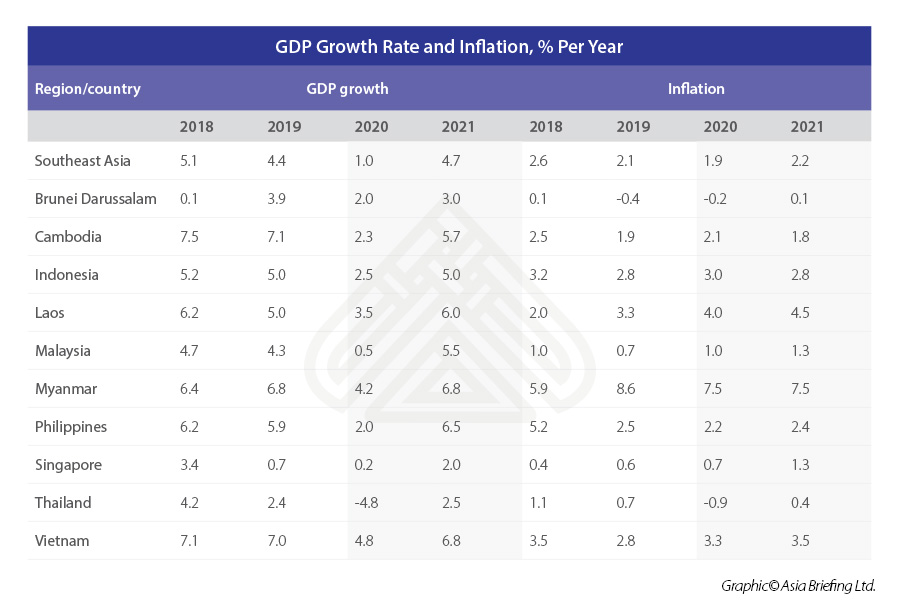 GDP-growth-rate-and-inflation,-%-per-year