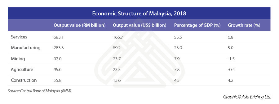 ASB_Economic-Structure-of-Malaysia,-2018
