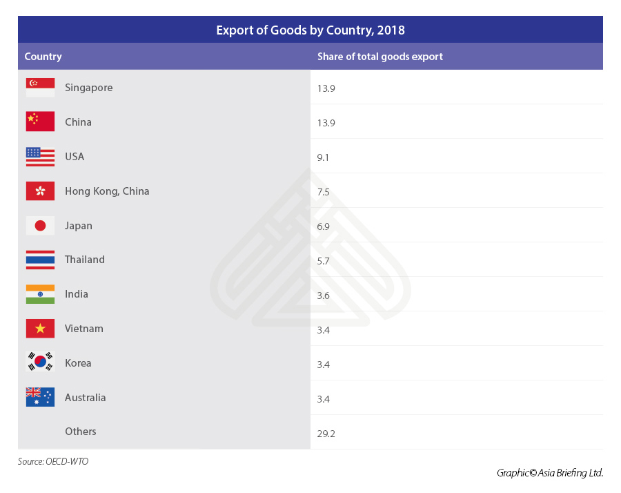 ASB_Export-of-Goods-by-Country,-2018