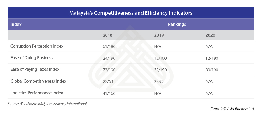 ASB_Malaysia's-Competitiveness-and-Efficiency-Indicators