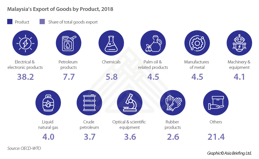 ASB_Malaysia's-Export-of-Goods-by-Product,-2018