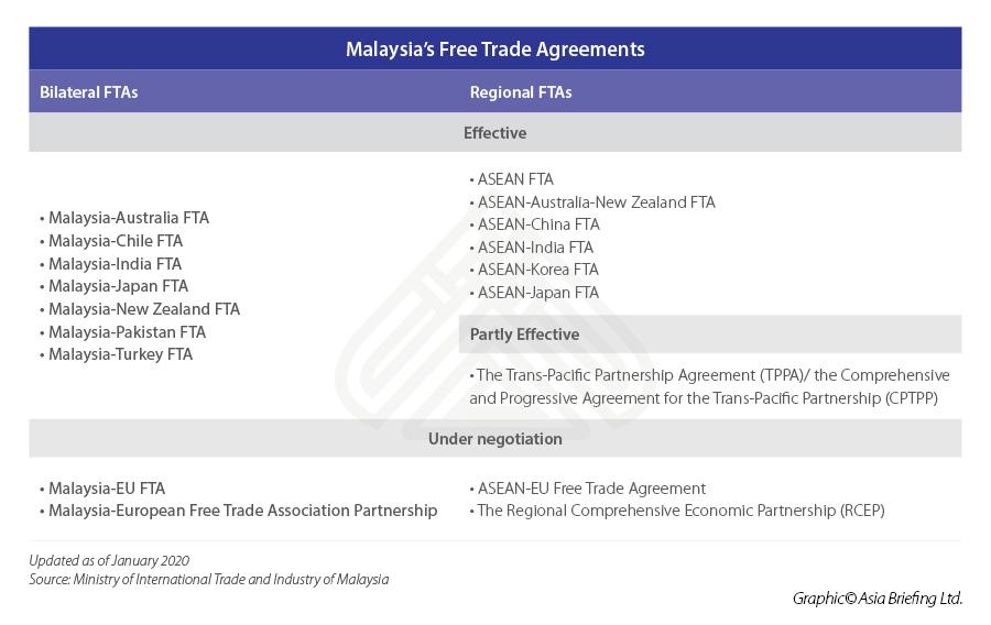 ASB_Malaysia's-Free-Trade-Agreements
