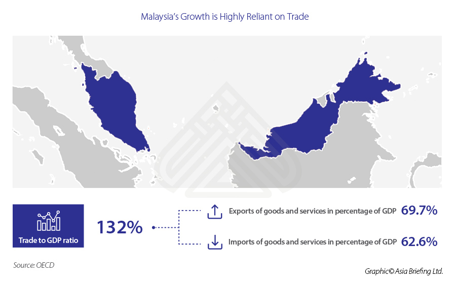ASB_Malaysia's-Growth-is-Highly-Reliant-on-Trade