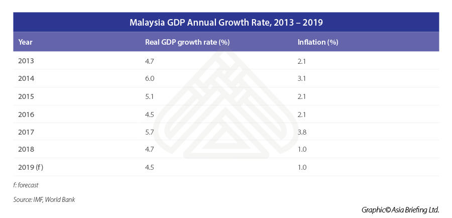 ASB_Malaysia-GDP-Annual-Growth-Rate,-2013-–-2019