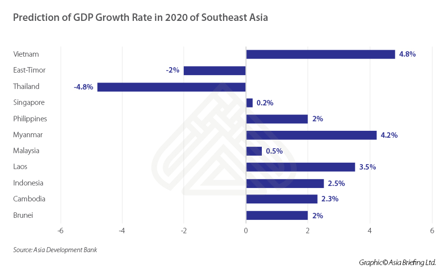 ASB_Prediction-of-GDP-growth-rate-in-2020-of-Southeast-Asia