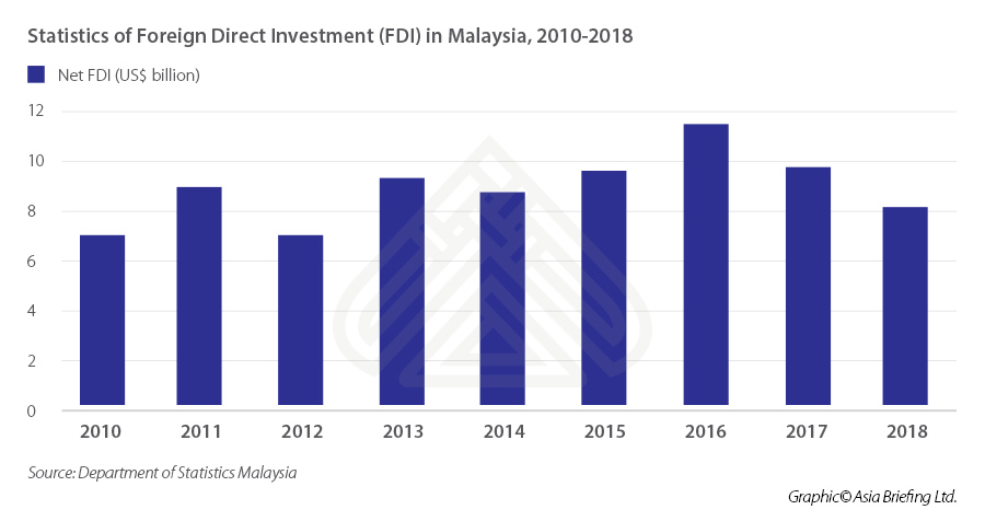 ASB_Statistics-of-Foreign-Direct-Investment-(FDI)-in-Malaysia,-2010-2018