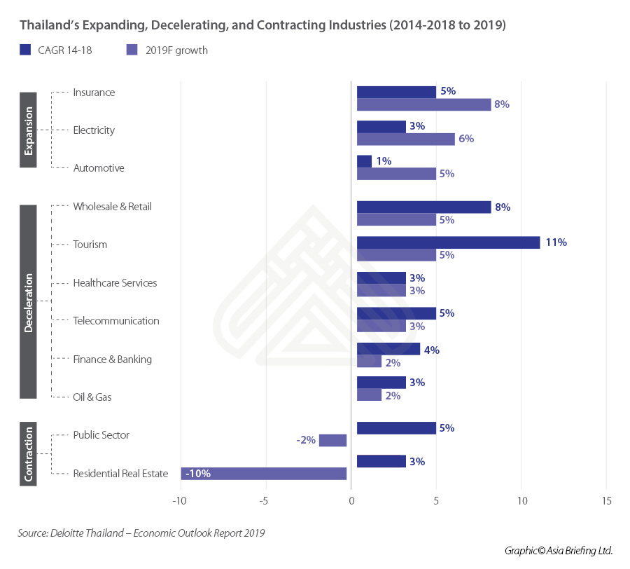 ASB_Thailand's-Expanding,-Decelerating,-and-Contracting-Industries-(2014-2018-to-2019)