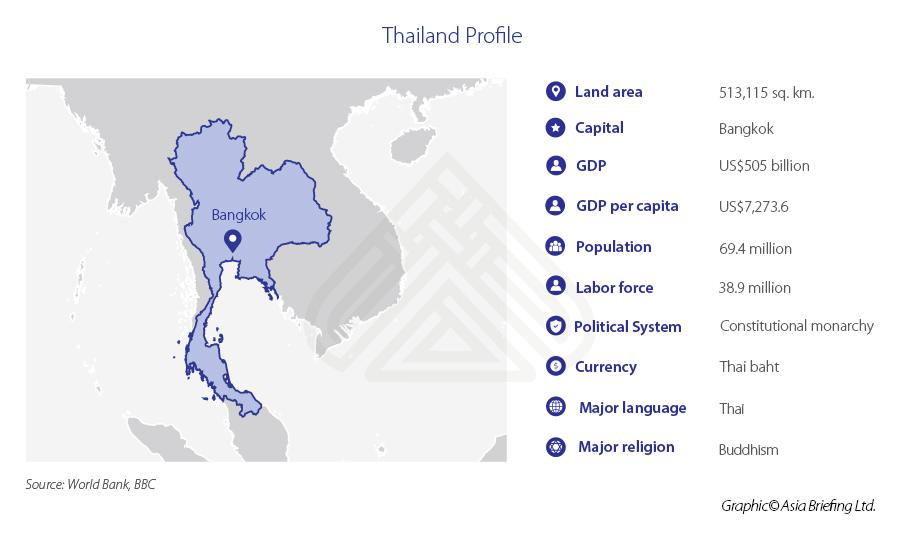 Thailand-Profile