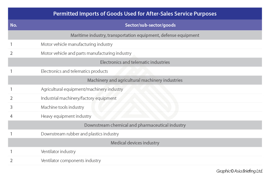 Permitted-Imports-of-Goods-Used-for-After-Sales-Service-Purposes
