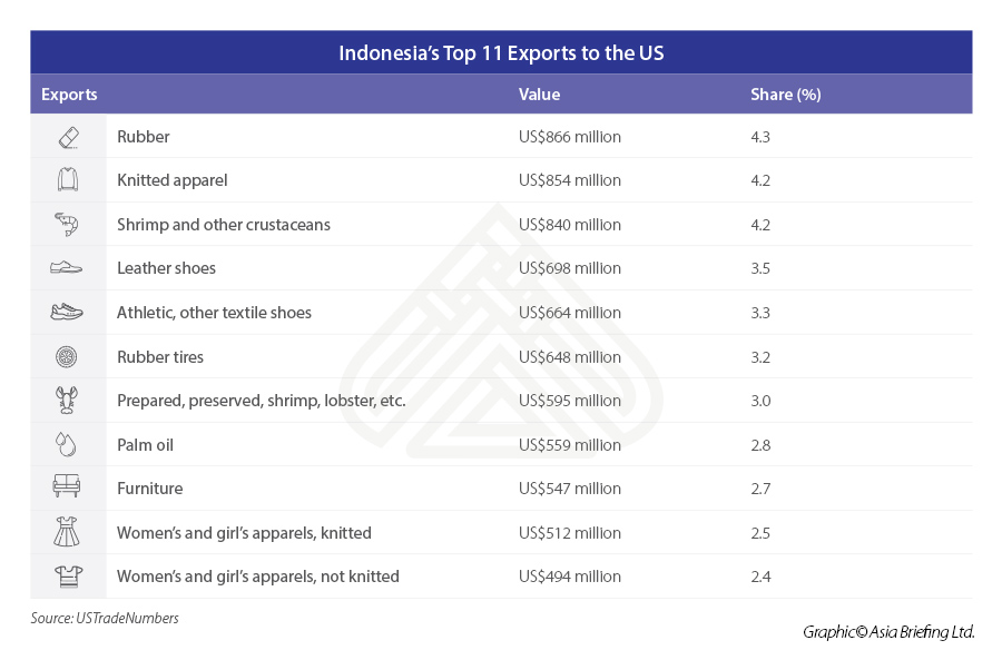 Indonesia's-Top-11-Exports-to-the-US