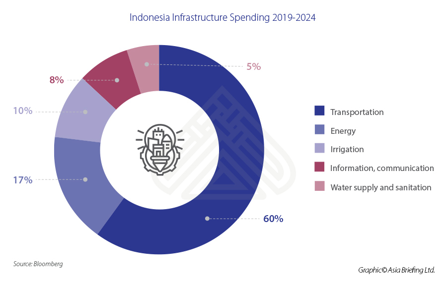 Indonesia-Infrastructure-Spending-2019-2024