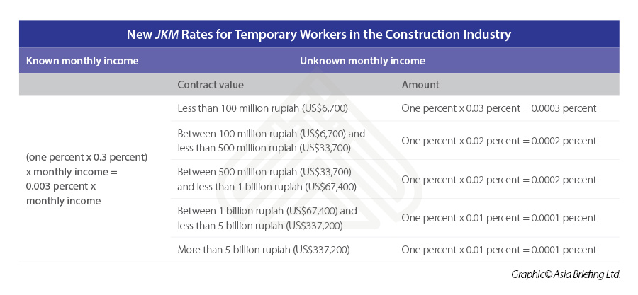 New-JKM-Rates-for-Temporary-Workers-in-the-Construction-Industry