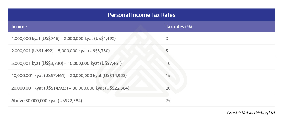 Personal-Income-Tax-Rates