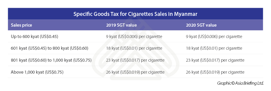 Specific-Goods-Tax-for-Cigarettes-Sales-in-Myanmar