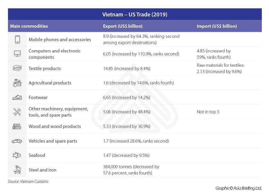 ASB_Vietnam-–-US-Trade-(2019)