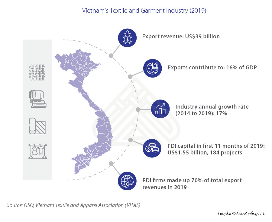 ASB_Vietnam's-Textile-and-Garment-Industry-(2019)