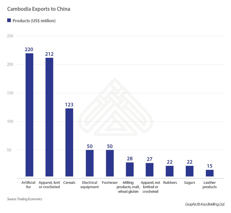 Cambodia-Exports-to-China