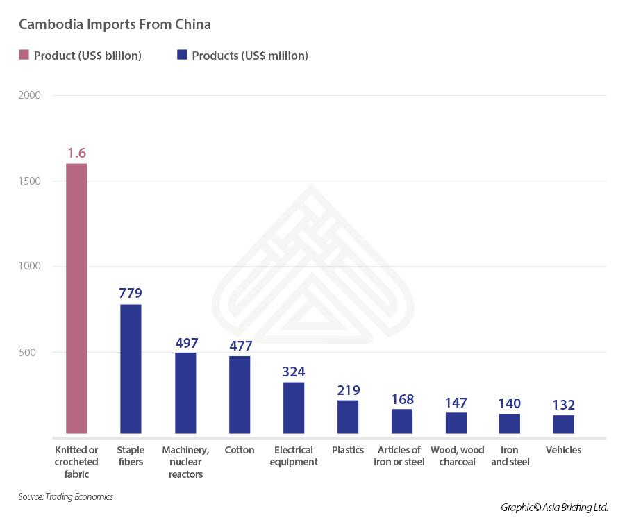 Cambodia-Imports-from-China