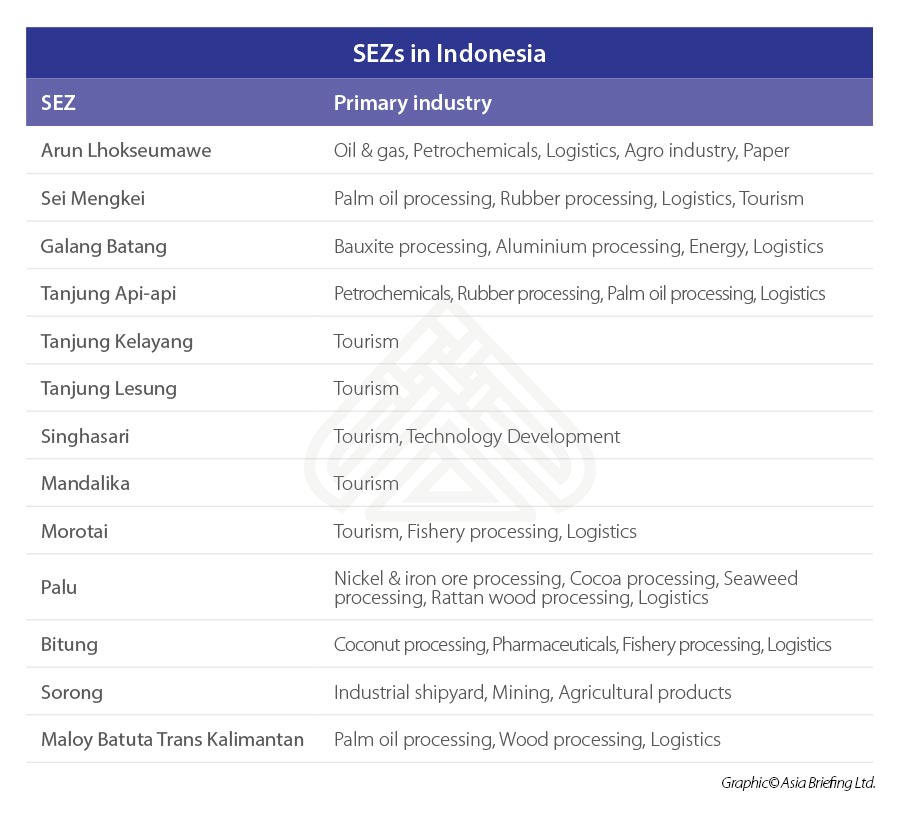 SEZs-in-Indonesia