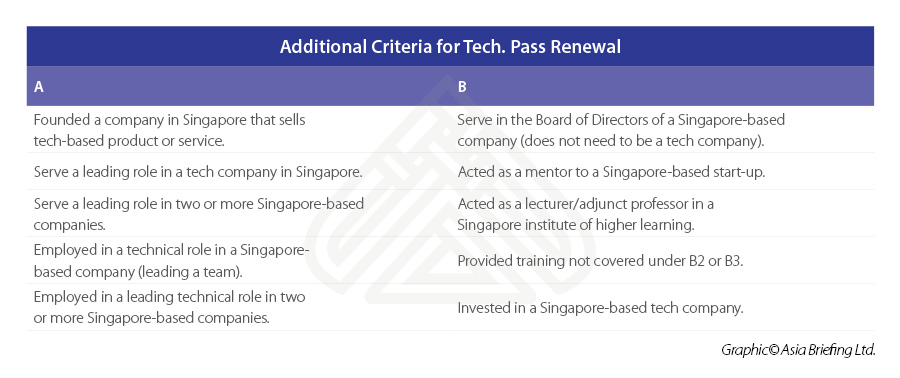 Additional-Criteria-for-Tech.Pass-Renewal