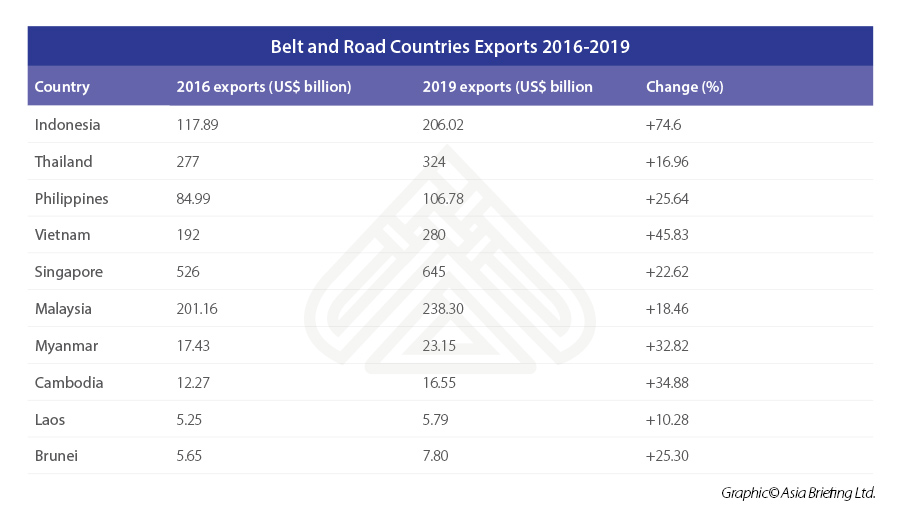 Belt-and-Road-Countries-Exports-2016-2019