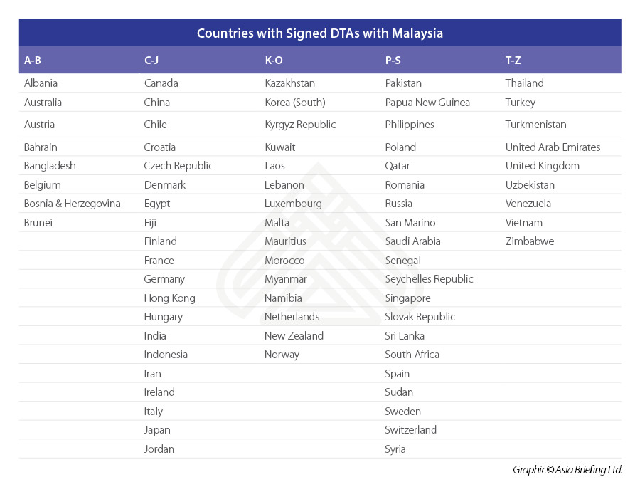 Countries-with-Signed-DTAs-with-Malaysia