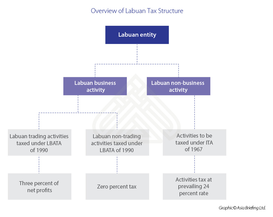 Overview-of-Labuan-Tax-Structure