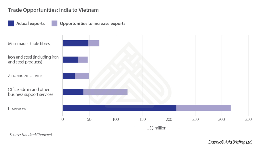 ASB_Trade-Opportunities-India-to-Vietnam