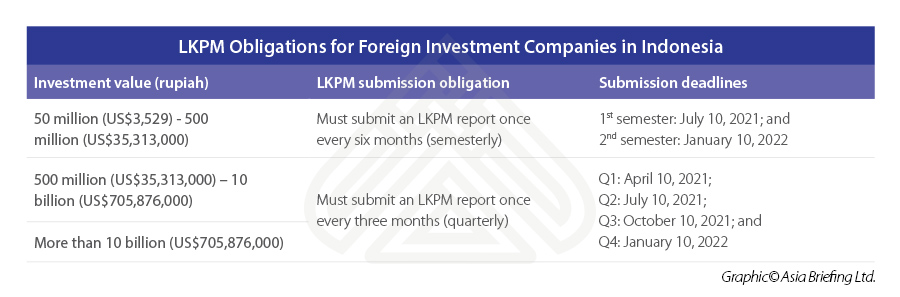 LKPM-Obligations-for-Foreign-Investment-Companies-in-Indonesia