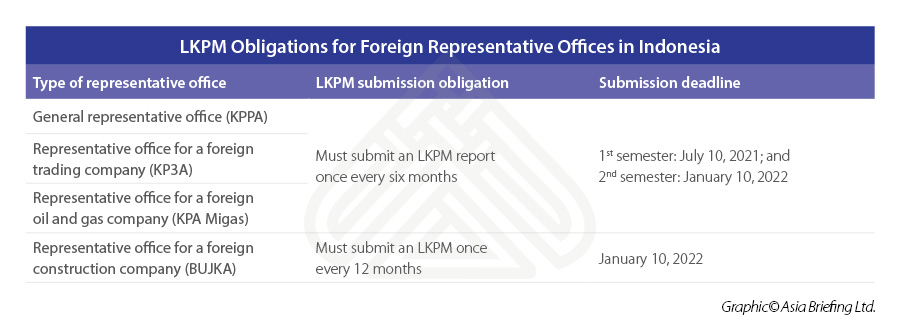 LKPM-Obligations-for-Foreign-Representative-Offices-in-Indonesia