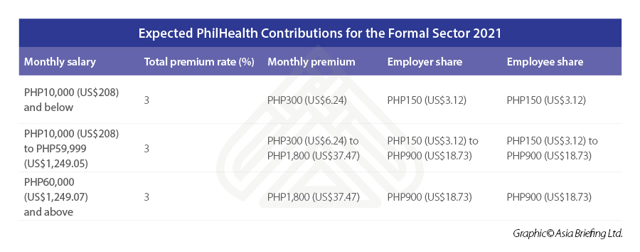 Expected-PhilHealth-Contributions-for-the-Formal-Sector-2021