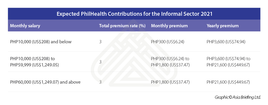 Expected-PhilHealth-Contributions-for-the-Informal-Sector-2021