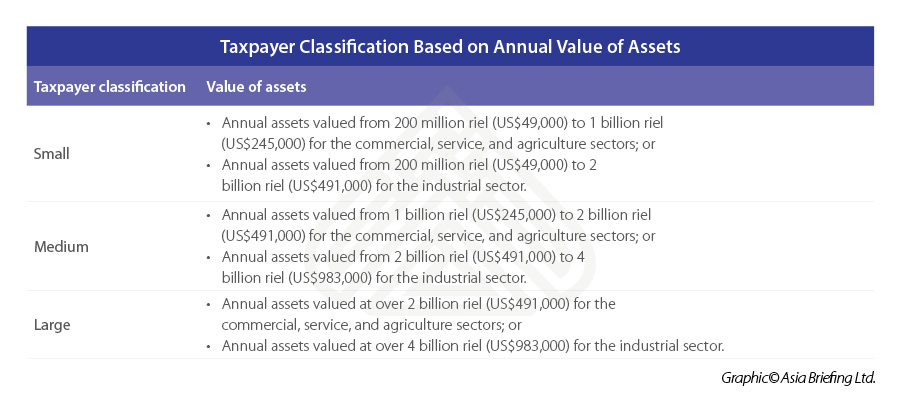 Taxpayer-Classification-Based-on-Annual-Value-of-Assets