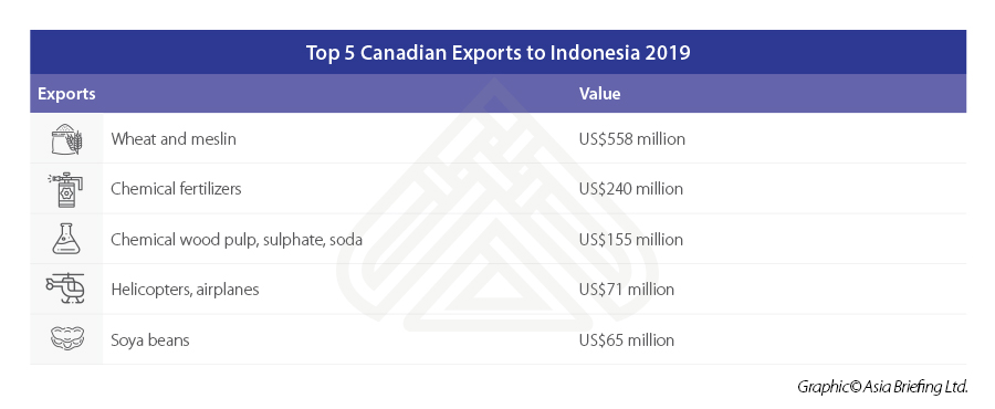 Top-5-Canadian-Exports-to-Indonesia-2019