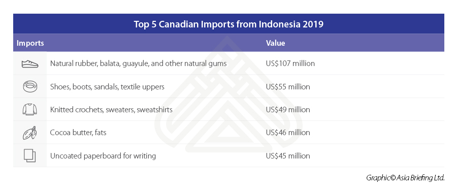 Top-5-Canadian-Imports-from-Indonesia-2019