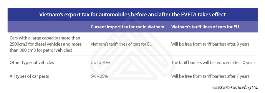 Vietnam's-export-tax-for-automobiles-before-and-after-the-EVFTA-takes-effect