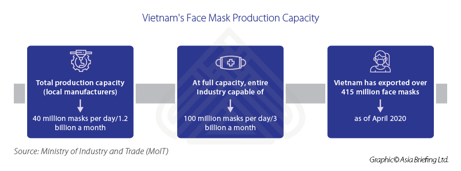 ASB_Vietnam's-Face-Mask-Production-Capacity