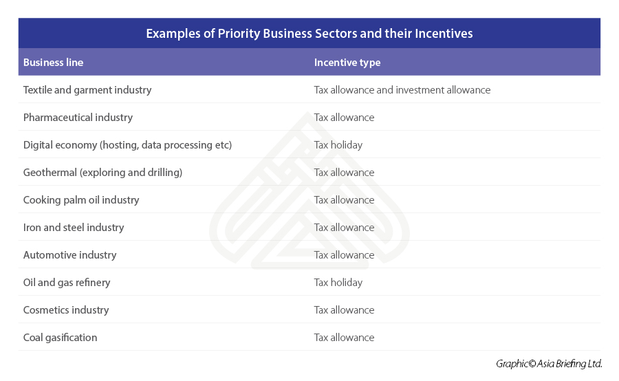 Examples-of-Priority-Business-Sectors-and-their-Incentives
