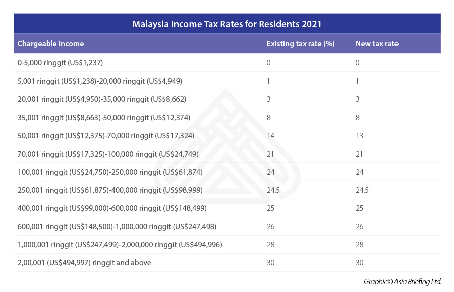 Malaysia-Income-Tax-Rates-for-Residents-2021-table