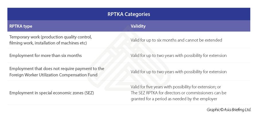 RPTKA-Categories