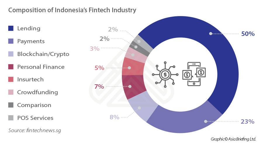 Composition-of-Indonesia's-Fintech-Industry