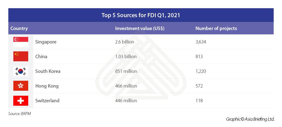 Top -5-Sumber untuk Penanaman Modal Asing, -2021