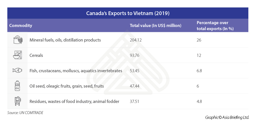 ASB_Canada's-exports-to-Vietnam-(2019)