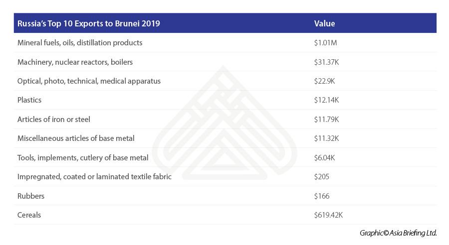 Russia's-Top-10-Exports-to-Brunei-2019.jpg