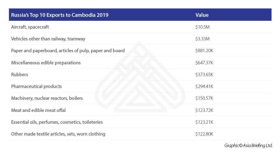 Russia's-Top-10-Exports-to-Cambodia-2019.jpg