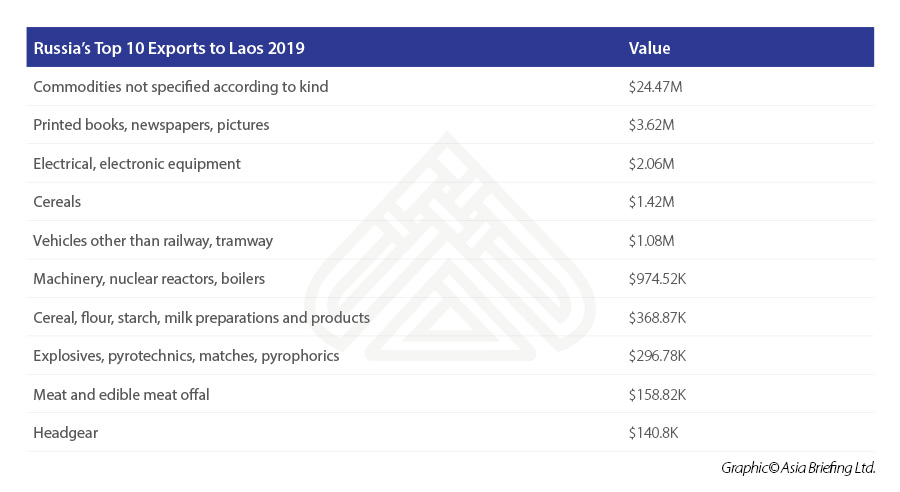 Russia's-Top-10-Exports-to-Laos-2019.jpg