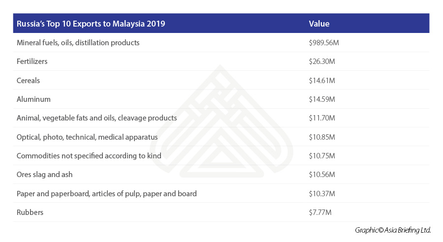 Russia's-Top-10-Exports-to-Malaysia-2019.jpg